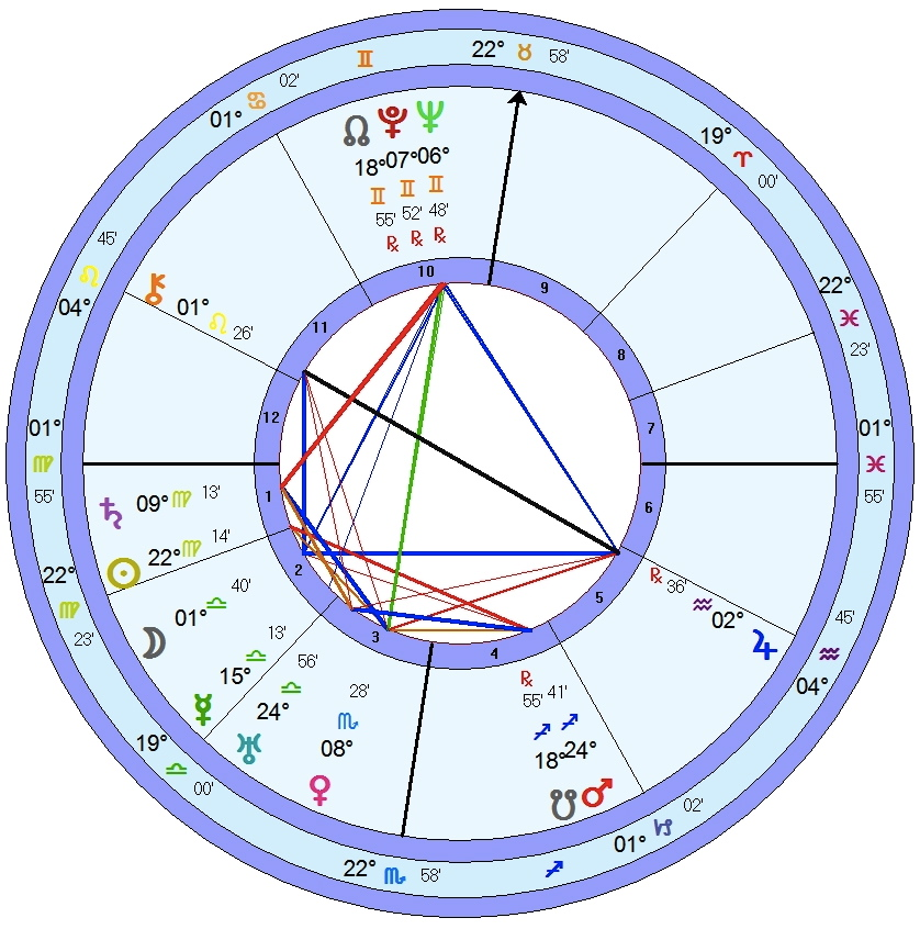 What Do Empty Houses In My Birth Chart Mean Sagittarian Mind