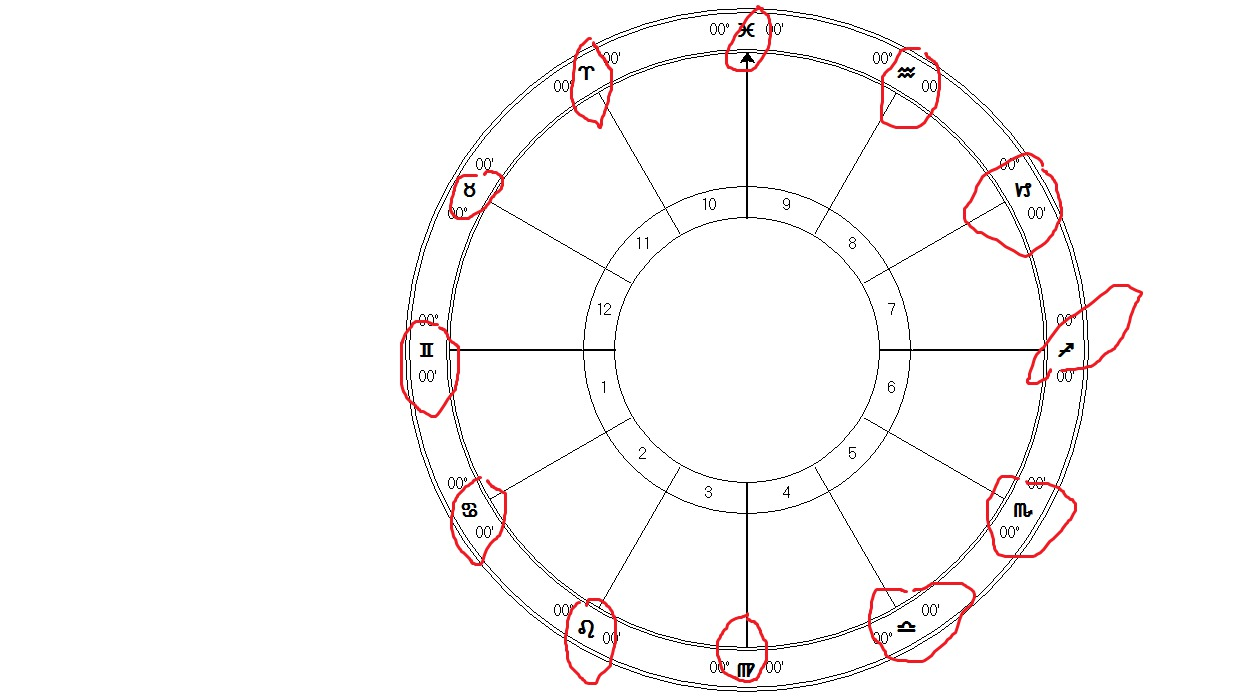 vedic astrology cusps